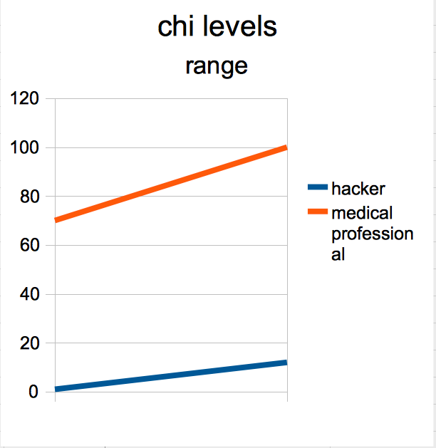 8-chi levels.png